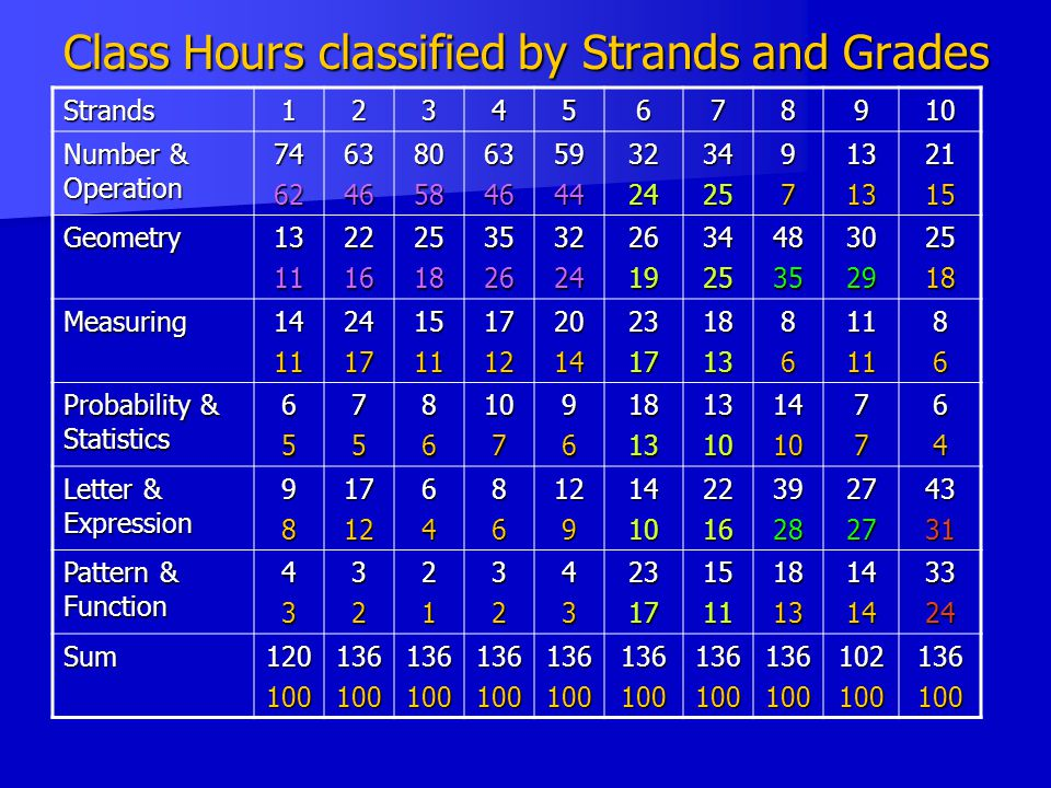 Class Hours classified by Strands and Grades Strands12345678910 Number & Operation 74626346805863465944322434259713132115 Geometry1311221625183526322426193425483530292518 Measuring141124171511171220142317181386111186 Probability & Statistics 657586107961813131014107764 Letter & Expression 981712648612914102216392827274331 Pattern & Function 433221324323171511181314143324 Sum120100136100136100136100136100136100136100136100102100136100