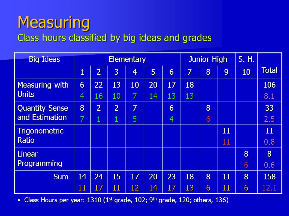 Measuring Class hours classified by big ideas and grades Big Ideas Elementary Junior High S.