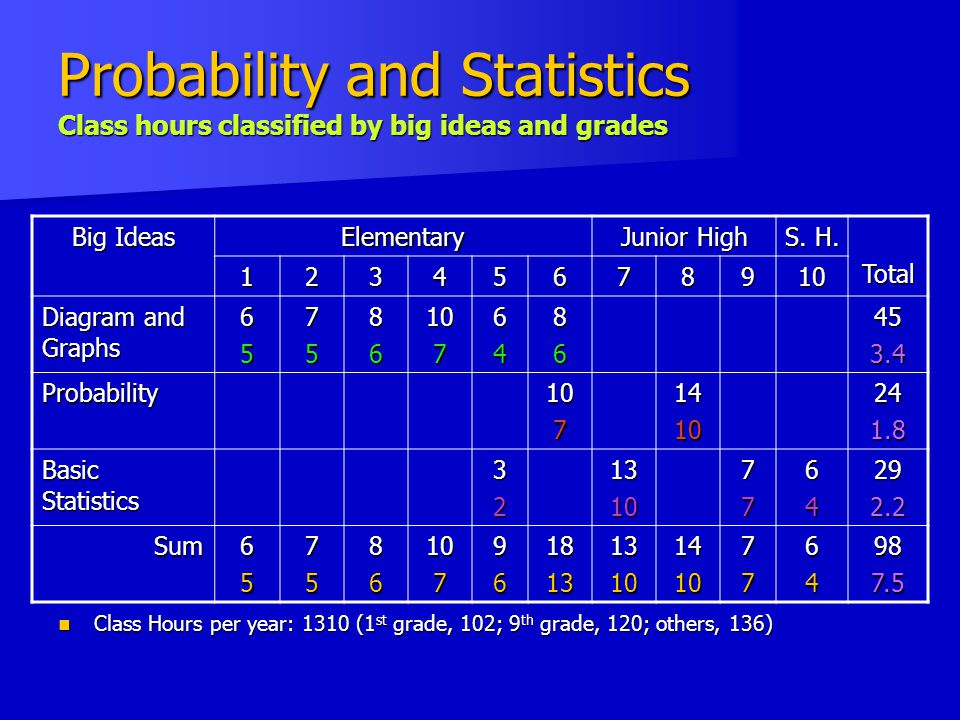 Probability and Statistics Class hours classified by big ideas and grades Class Hours per year: 1310 (1 st grade, 102; 9 th grade, 120; others, 136) Class Hours per year: 1310 (1 st grade, 102; 9 th grade, 120; others, 136) Big Ideas Elementary Junior High S.