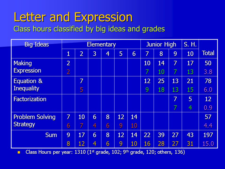 Letter and Expression Class hours classified by big ideas and grades Class Hours per year: 1310 (1 st grade, 102; 9 th grade, 120; others, 136) Class Hours per year: 1310 (1 st grade, 102; 9 th grade, 120; others, 136) Big Ideas Elementary Junior High S.