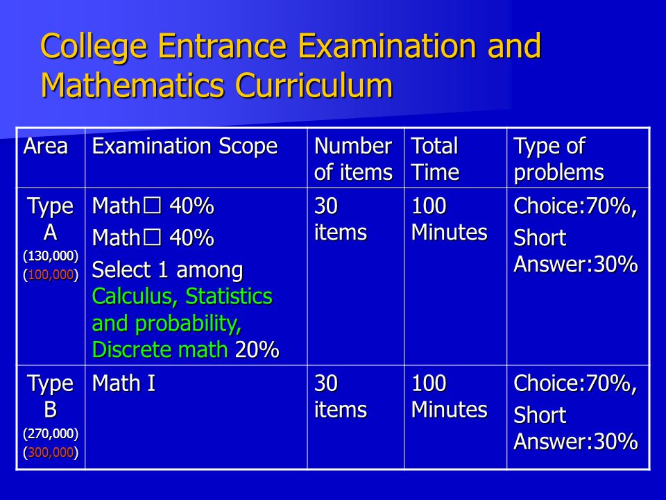 College Entrance Examination and Mathematics Curriculum Area Examination Scope Number of items Total Time Type of problems Type A (130,000) (100,000) Math Ⅰ 40% Math Ⅱ 40% Select 1 among Calculus, Statistics and probability, Discrete math 20% 30 items 100 Minutes Choice:70%, Short Answer:30% Type B (270,000) (300,000) Math I 30 items 100 Minutes Choice:70%, Short Answer:30%