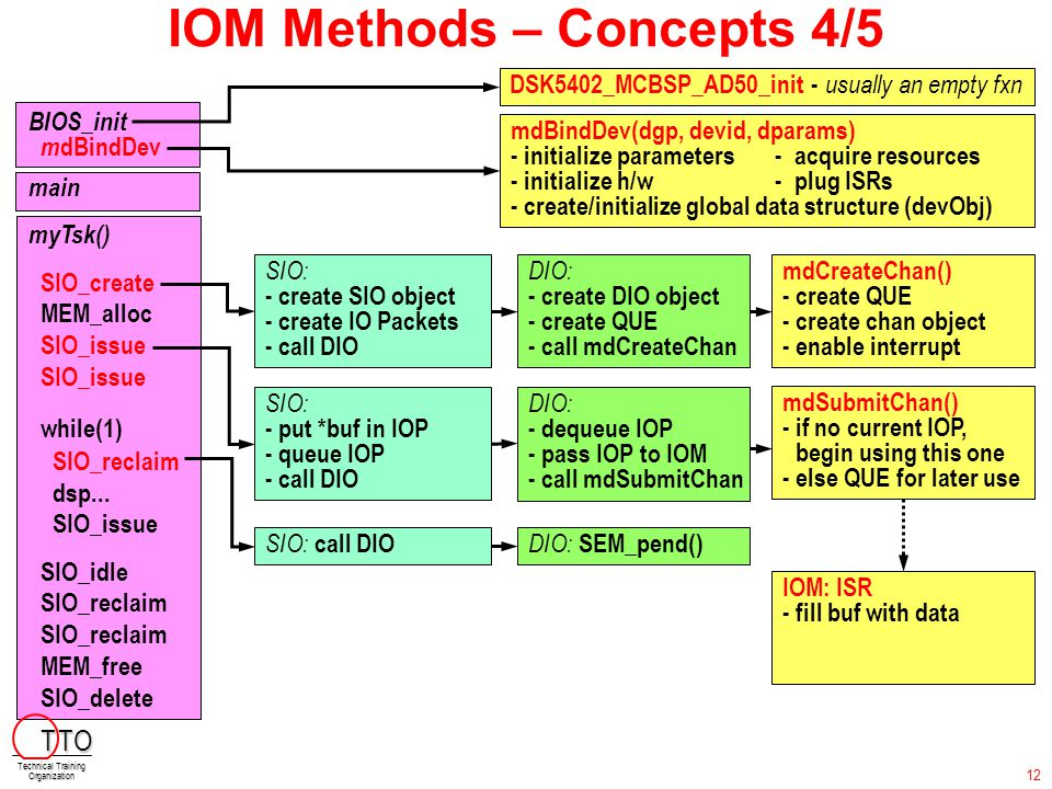IOM Methods – Concepts 4/5 BIOS_init m dBindDev main myTsk() SIO_create MEM_alloc SIO_issue SIO_issue while(1) I SIO_reclaim dsp... SIO_issue SIO_idle