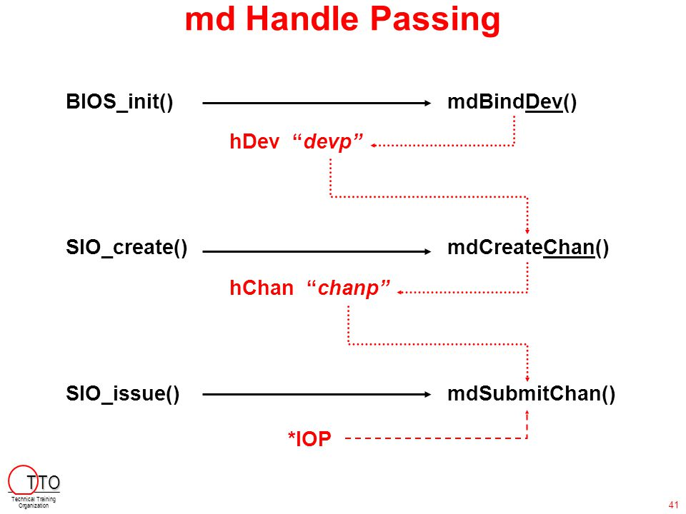 "md Handle Passing BIOS_init()mdBindDev() SIO_create()mdCreateChan() SIO_issue()mdSubmitChan() hDev ""devp"" hChan ""chanp"" *IOP T TO Technical Training O"