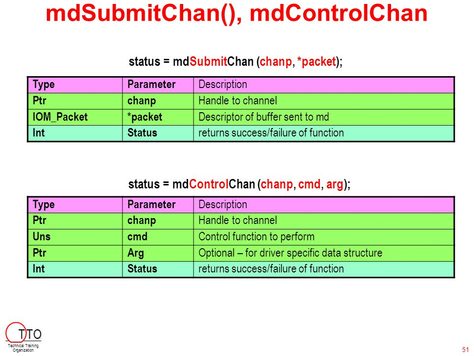 mdSubmitChan(), mdControlChan status = mdSubmitChan (chanp, *packet); TypeParameter Description Ptrchanp Handle to channel IOM_Packet*packet Descripto