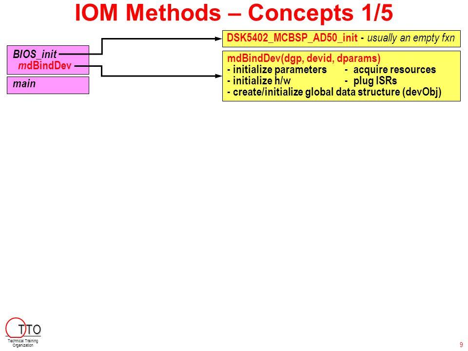 IOM Methods – Concepts 2/5 BIOS_init m dBindDev main myTsk() SIO_create MEM_alloc SIO_issue SIO_issue while(1) I SIO_reclaim dsp...