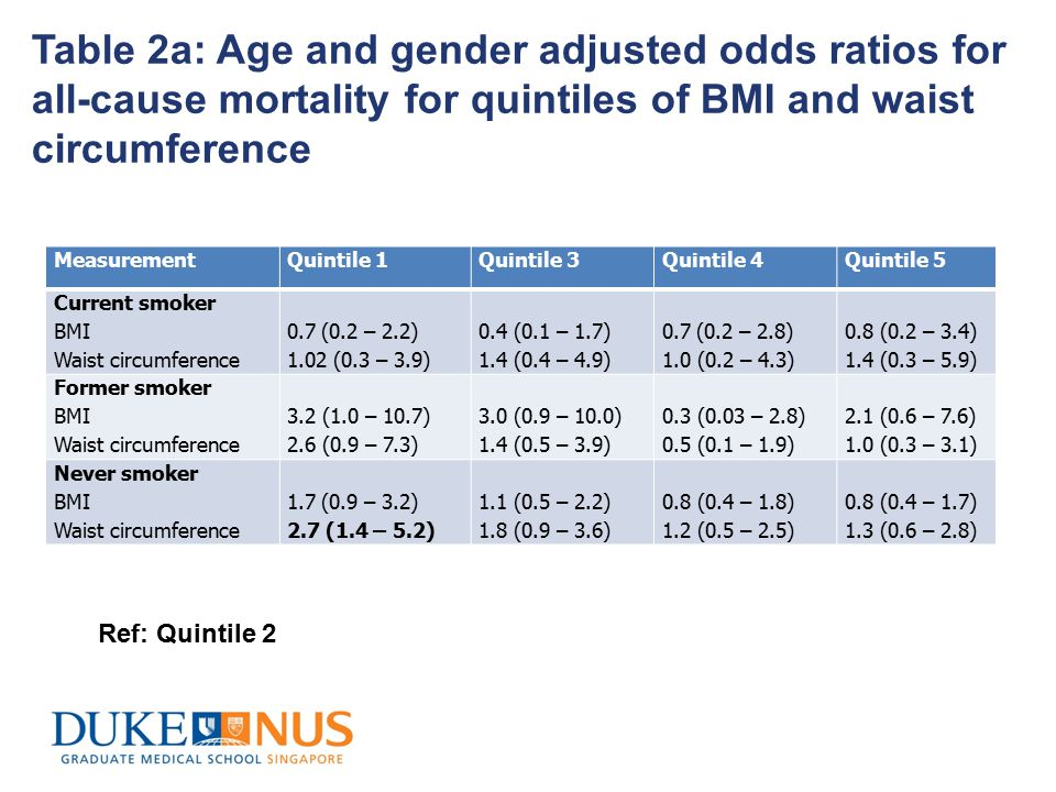 Table 2a: Age and gender adjusted odds ratios for all-cause mortality for quintiles of BMI and waist circumference MeasurementQuintile 1Quintile 3Quintile 4Quintile 5 Current smoker BMI Waist circumference 0.7 (0.2 – 2.2) 1.02 (0.3 – 3.9) 0.4 (0.1 – 1.7) 1.4 (0.4 – 4.9) 0.7 (0.2 – 2.8) 1.0 (0.2 – 4.3) 0.8 (0.2 – 3.4) 1.4 (0.3 – 5.9) Former smoker BMI Waist circumference 3.2 (1.0 – 10.7) 2.6 (0.9 – 7.3) 3.0 (0.9 – 10.0) 1.4 (0.5 – 3.9) 0.3 (0.03 – 2.8) 0.5 (0.1 – 1.9) 2.1 (0.6 – 7.6) 1.0 (0.3 – 3.1) Never smoker BMI Waist circumference 1.7 (0.9 – 3.2) 2.7 (1.4 – 5.2) 1.1 (0.5 – 2.2) 1.8 (0.9 – 3.6) 0.8 (0.4 – 1.8) 1.2 (0.5 – 2.5) 0.8 (0.4 – 1.7) 1.3 (0.6 – 2.8) Ref: Quintile 2