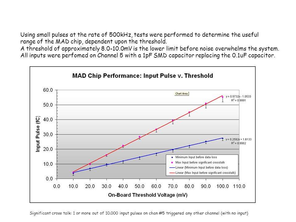 Using small pulses at the rate of 500kHz, tests were performed to determine the useful range of the MAD chip, dependent upon the threshold. A threshol