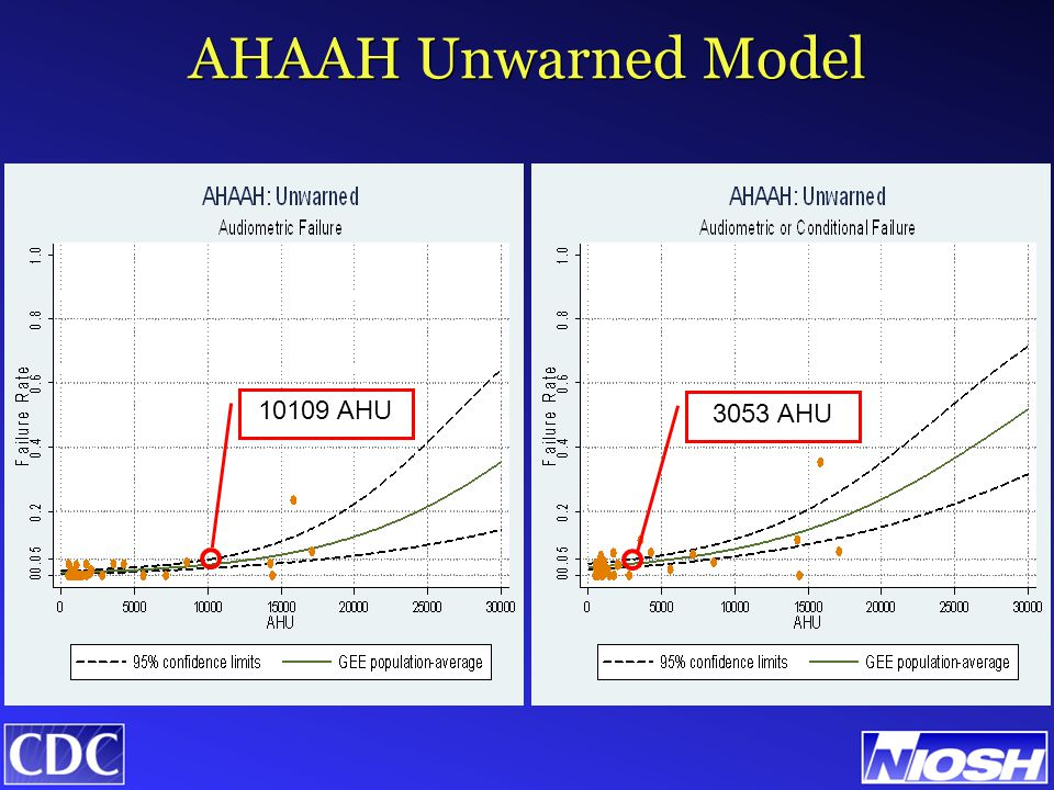 AHAAH Unwarned Model 3053 AHU 10109 AHU