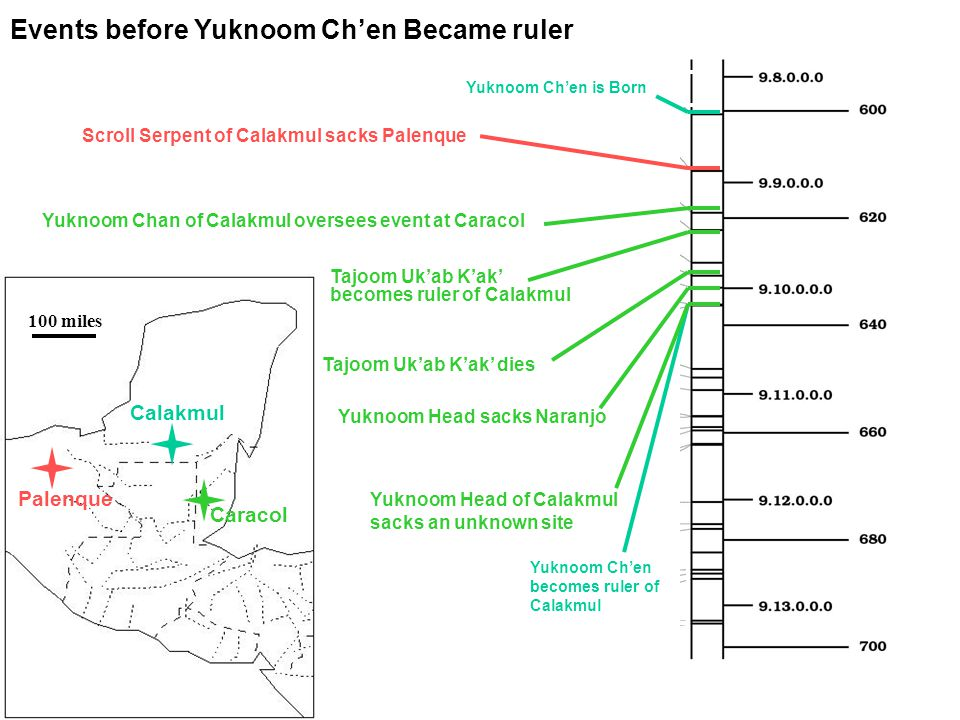 Yuknoom Ch'en is Born Yuknoom Ch'en becomes ruler of Calakmul Calakmul Events before Yuknoom Ch'en Became ruler Palenque Caracol Scroll Serpent of Calakmul sacks Palenque Yuknoom Chan of Calakmul oversees event at Caracol Tajoom Uk'ab K'ak' becomes ruler of Calakmul Tajoom Uk'ab K'ak' dies Yuknoom Head sacks Naranjo Yuknoom Head of Calakmul sacks an unknown site 100 miles