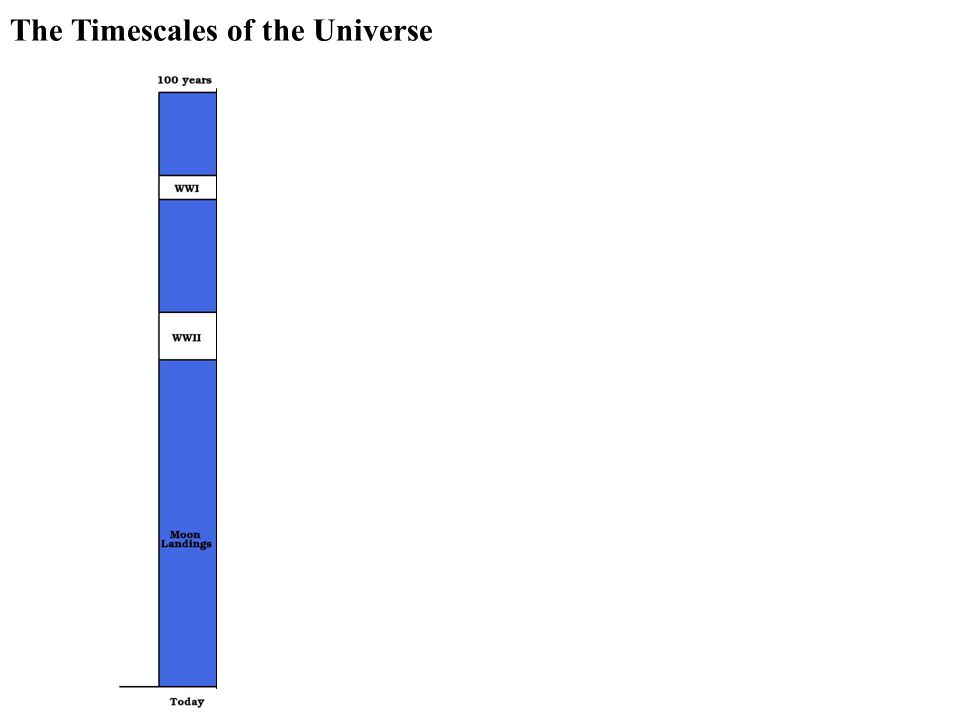The Timescales of the Universe