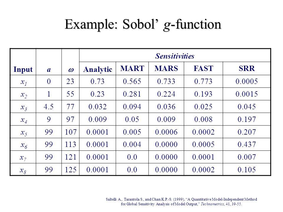 Example: Sobol' g-function Inputa  Sensitivities Analytic MARTMARSFASTSRR x 1 0230.730.5650.7330.7730.0005 x 2 1550.230.2810.2240.1930.0015 x 3 4.5770.0320.0940.0360.0250.045 x 4 9970.0090.050.0090.0080.197 x 5 991070.00010.0050.00060.00020.207 x 6 991130.00010.0040.00000.00050.437 x7x7 991210.00010.00.00000.00010.007 x8x8 991250.00010.00.00000.00020.105 Saltelli A., Tarantola S., and Chan K.P.-S.