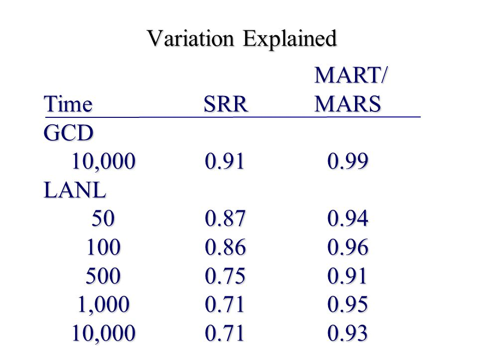 Variation Explained MART/ TimeSRRMARS GCD 10,0000.910.99 LANL 500.870.94 1000.860.96 5000.750.91 1,0000.710.95 10,0000.710.93 MART/ TimeSRRMARS GCD 10,0000.910.99 LANL 500.870.94 1000.860.96 5000.750.91 1,0000.710.95 10,0000.710.93