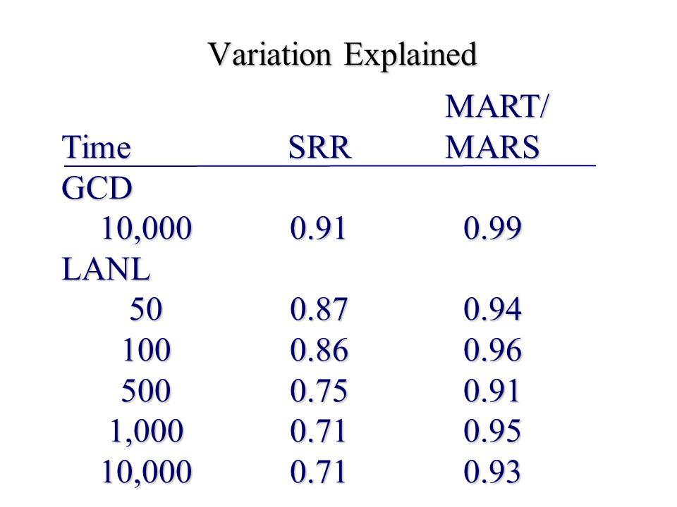 Variation Explained MART/ TimeSRRMARS GCD 10,0000.910.99 LANL 500.870.94 1000.860.96 5000.750.91 1,0000.710.95 10,0000.710.93 MART/ TimeSRRMARS GCD 10