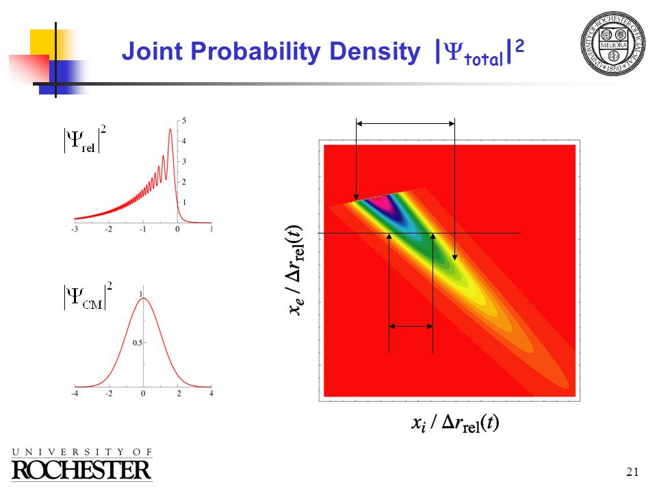 21 Joint Probability Density |  total | 2