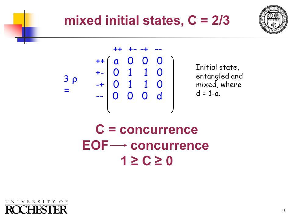 30 Discretization of continuum information, the Schmidt advantage Continuous-mode basisSchmidt-mode basis Pure-state non-entropic measure of entanglement: Schmidt number counts experimental modes, provides practical metric Unique mode pairs