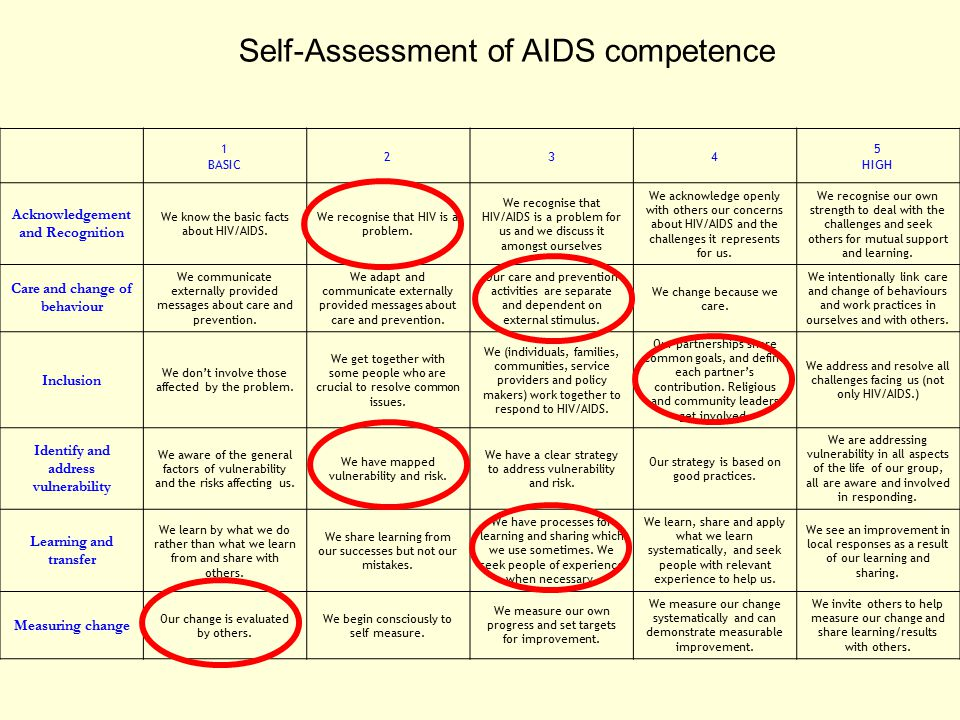 Self-Assessment of AIDS competence 1 BASIC 234 5 HIGH Acknowledgement and Recognition We know the basic facts about HIV/AIDS. We recognise that HIV is