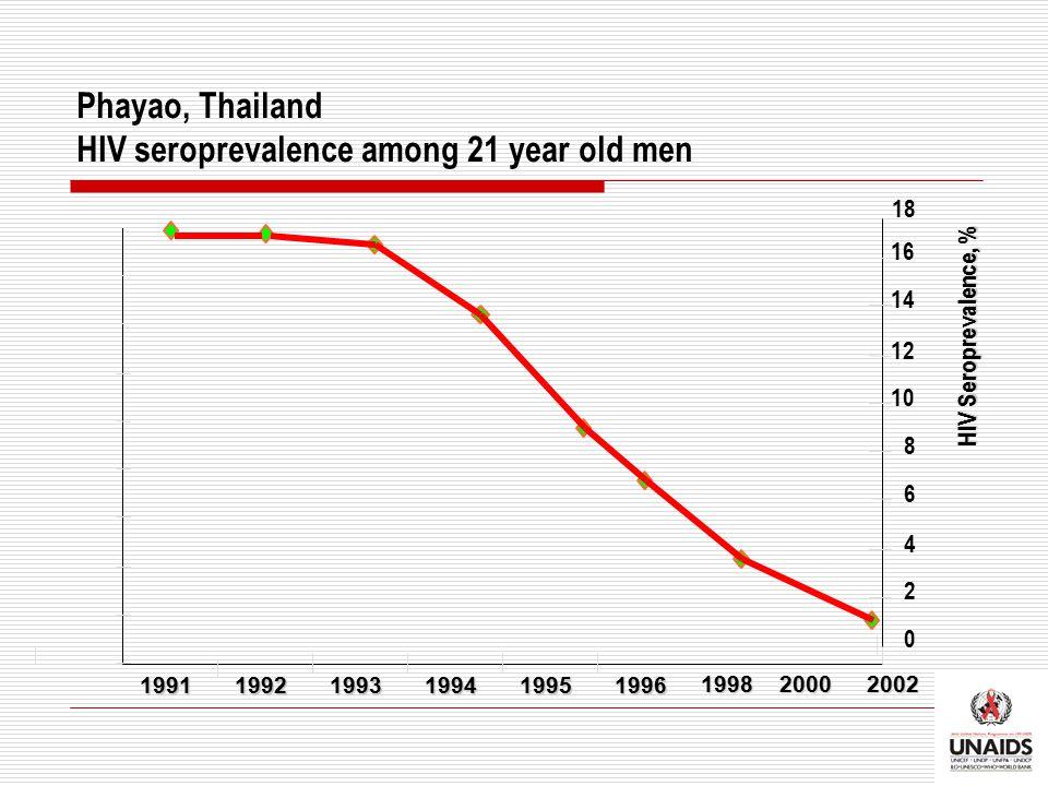 Phayao, Thailand HIV seroprevalence among 21 year old men 199119921993199419951996 0 2 4 6 8 10 12 14 16 18 HIV Seroprevalence, % 200220001998