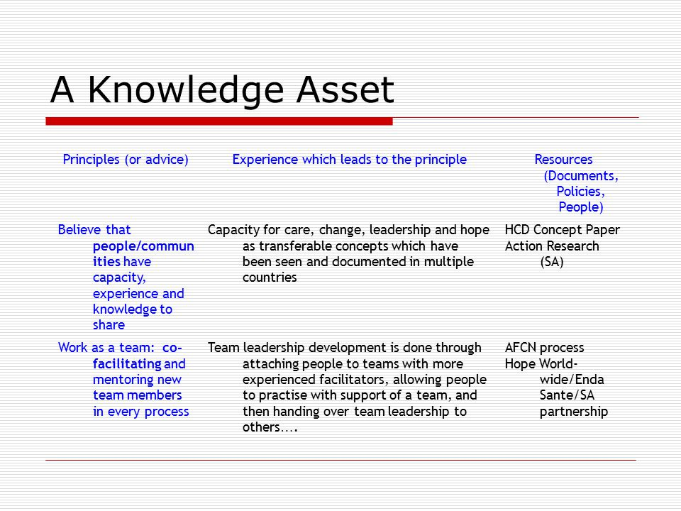 A Knowledge Asset Principles (or advice)Experience which leads to the principleResources (Documents, Policies, People) Believe that people/commun itie