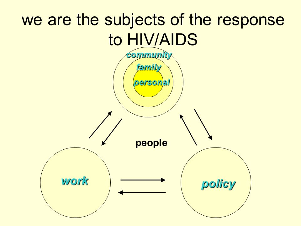 Local Partnerships to HIV/AIDS – The Key for AIDS Competence LF: Local Facilitation Civil society LF Youth Clubs Traditional Leaders Women Groups Local Religious Leaders Teachers Nurses and doctors People living with HIV/AIDS Families Providers of servicesPeople of influence