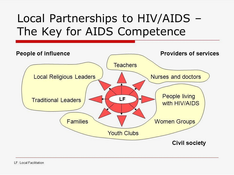 Local Partnerships to HIV/AIDS – The Key for AIDS Competence LF: Local Facilitation Civil society LF Youth Clubs Traditional Leaders Women Groups Loca