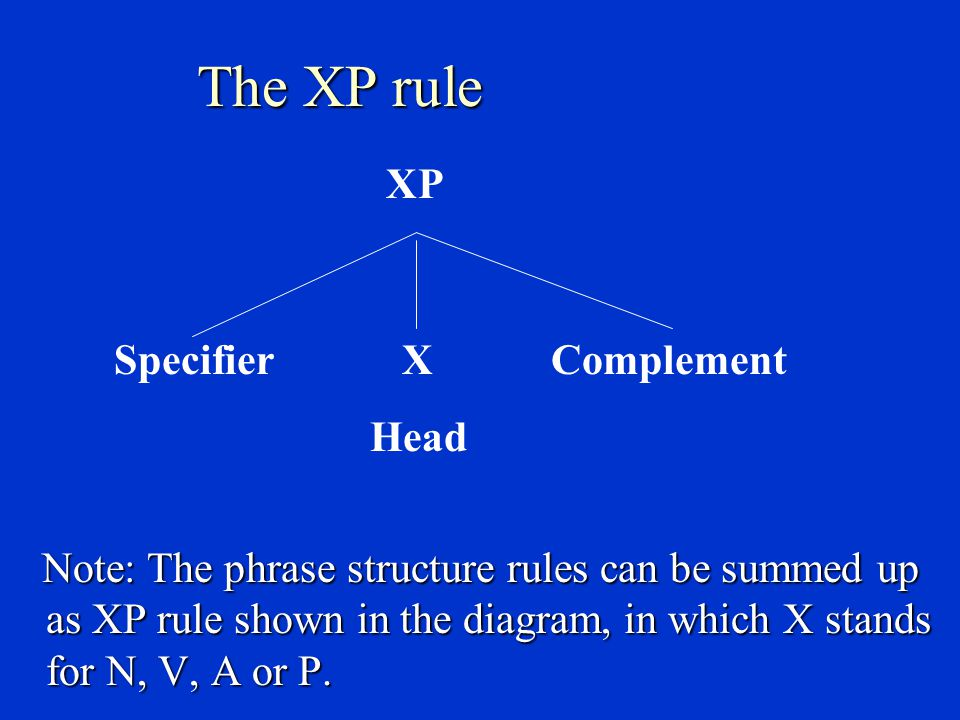 Phrase structure rules The grammatical mechanism that regulates the arrangement of elements that make up a phrase is called a phrase structure rule, such as: The grammatical mechanism that regulates the arrangement of elements that make up a phrase is called a phrase structure rule, such as: NP  (Det) + N +(PP) …… e.g.