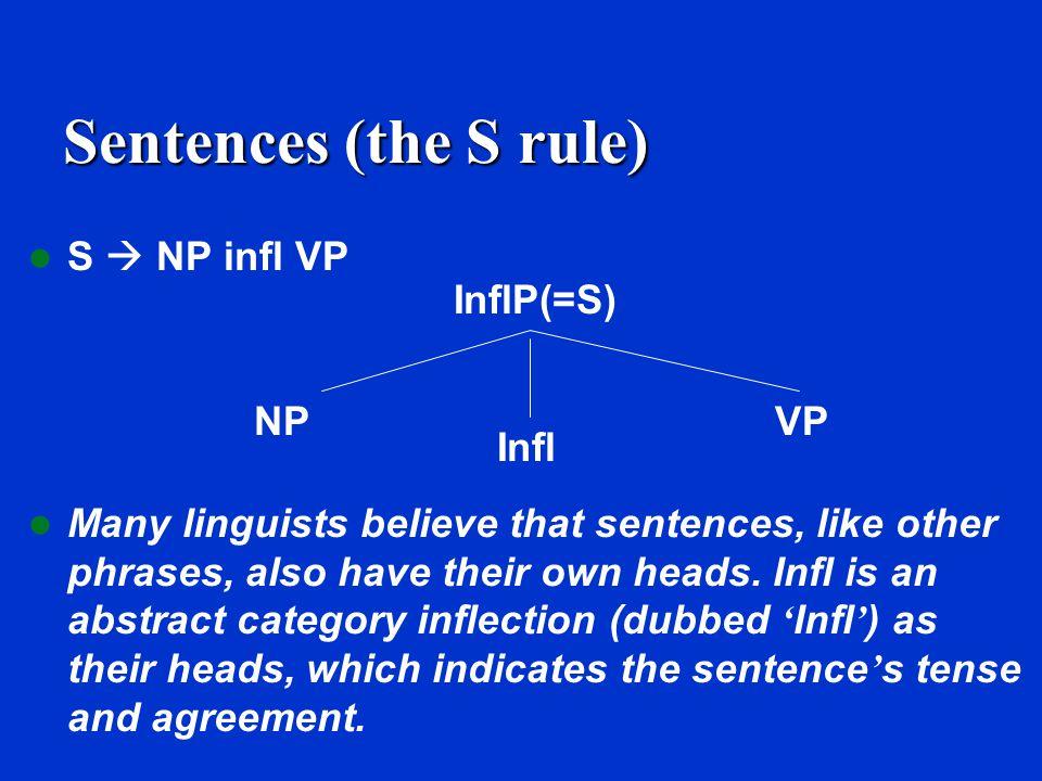 Sentences (the S rule) S  NP VP S  NP VP S NP VP NP Det N V Det N A boy found the evidence
