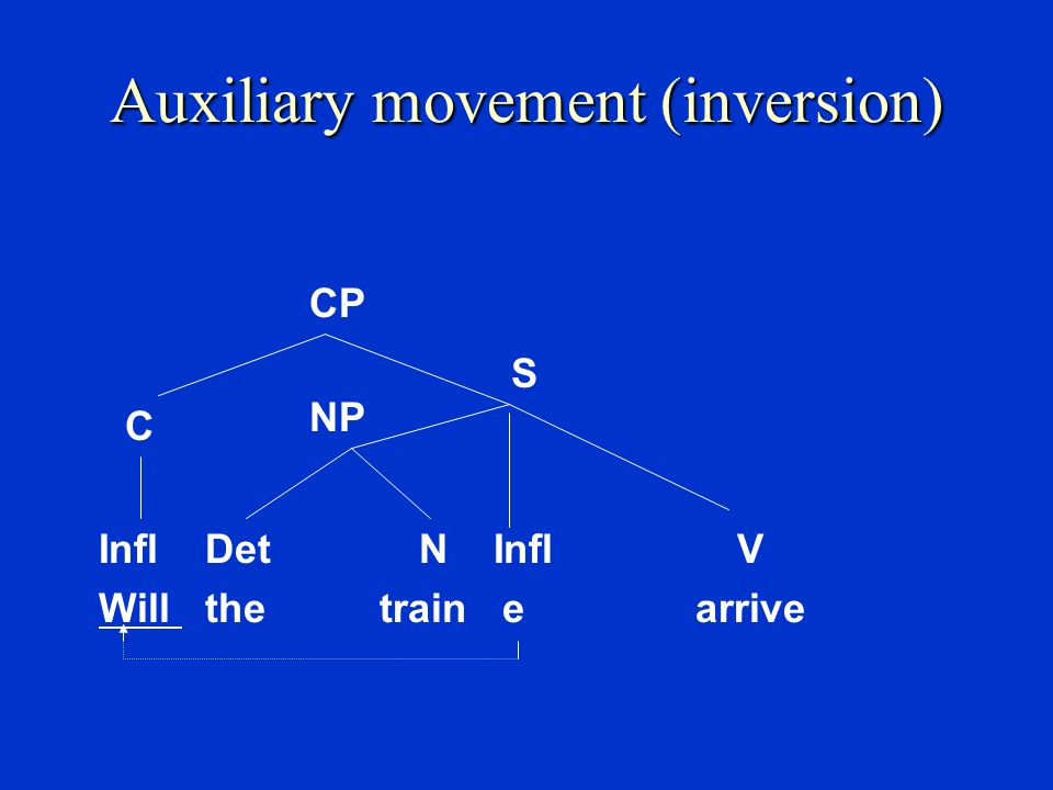Auxiliary movement (inversion) Inversion  Move Infl to the left of the subject NP.