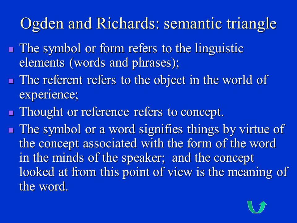 Ivor Amstrong Richards (1893-1979) 理查兹 Ivor Amstrong Richards (1893-1979) 理查兹 英国心理学家、教育家、评论家和诗人。毕业于剑桥大学 并留校任教。 英国心理学家、教育家、评论家和诗人。毕业于剑桥大学 并留校任教。 1923 年,与奥格登合著《 意义之意义》,《文学批评原 理》。 1923 年,与奥格登合著《 意义之意义》,《文学批评原 理》。 1944 年,任哈佛大学教授,是基本英语的倡导者。 1944 年,任哈佛大学教授,是基本英语的倡导者。