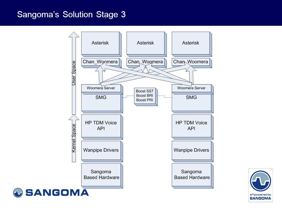 Voice and Data Sangoma's Solution Stage 3