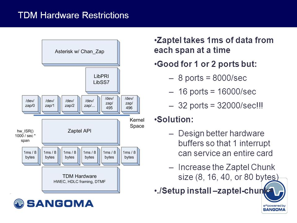 Voice and Data TDM Hardware Restrictions Zaptel takes 1ms of data from each span at a time Good for 1 or 2 ports but: –8 ports = 8000/sec –16 ports = 16000/sec –32 ports = 32000/sec!!.