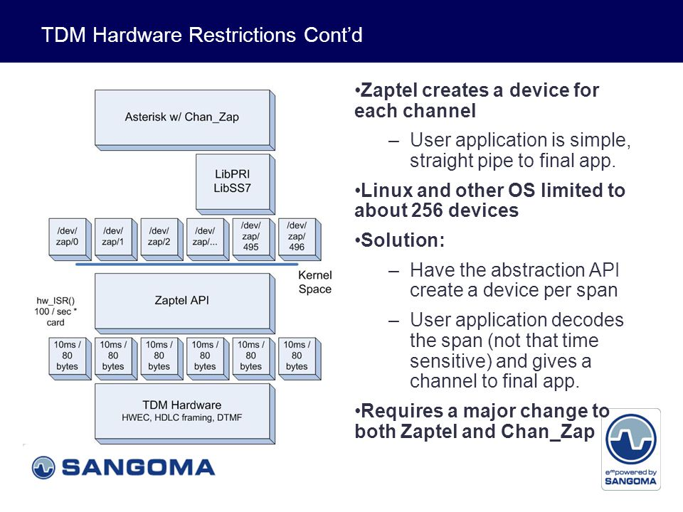 Voice and Data Singular System Design Zaptel and Chan Zap designed to run on same system as Asterisk What about: –Distributed computing –Clustering –Redundancy Solution: –Redesign Zaptel and Chan Zap so that they can be run on different systems Again major redesign of Zaptel and Chan Zap needed