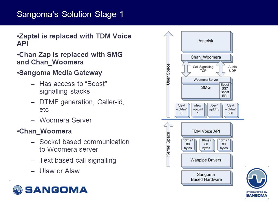 Voice and Data Sangoma's Solution Stage 2 Chan_Woomera allows: –Distributed computing –Load balancing TDM Voice API is replaced with the High Performance TDM Voice API –Data is passed up a span at a time –SMG decodes the span into channels Currently being tested in our labs with 32 E1s