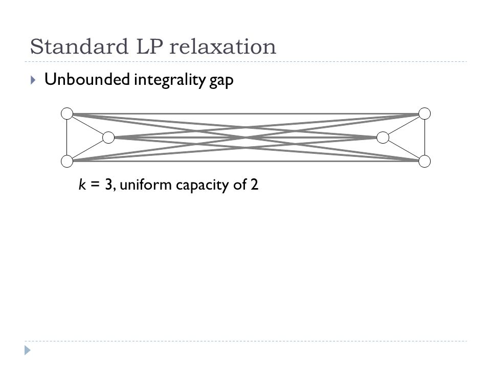 Standard LP relaxation  Unbounded integrality gap k = 3, uniform capacity of 2