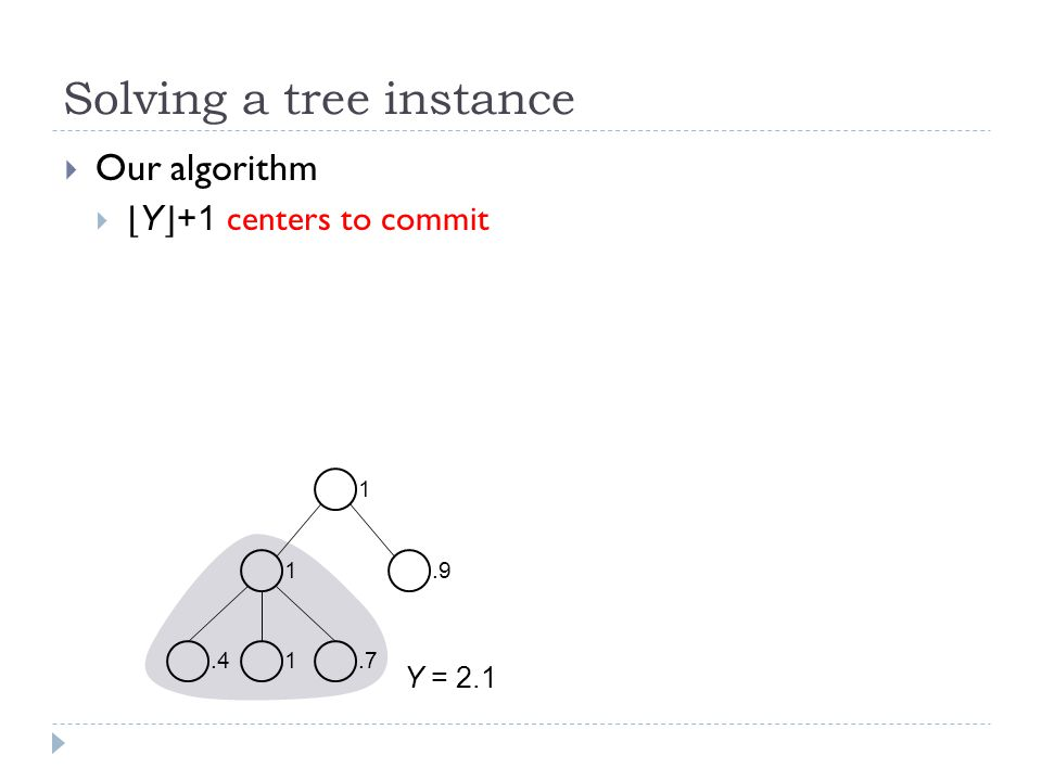 Solving a tree instance  Our algorithm  ⌊ Y ⌋ +1 centers to commit 1 1.9.71.4 Y = 2.1