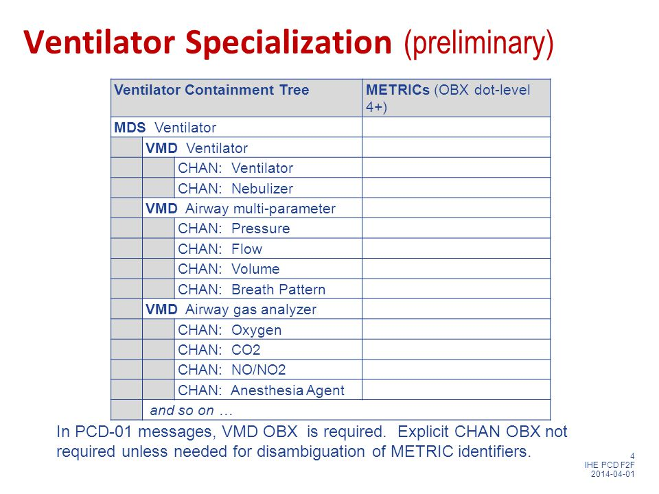 4 IHE PCD F2F 2014-04-01 Ventilator Specialization (preliminary) Ventilator Containment TreeMETRICs (OBX dot-level 4+) MDS Ventilator VMD Ventilator CHAN: Ventilator CHAN: Nebulizer VMD Airway multi-parameter CHAN: Pressure CHAN: Flow CHAN: Volume CHAN: Breath Pattern VMD Airway gas analyzer CHAN: Oxygen CHAN: CO2 CHAN: NO/NO2 CHAN: Anesthesia Agent and so on … In PCD-01 messages, VMD OBX is required.