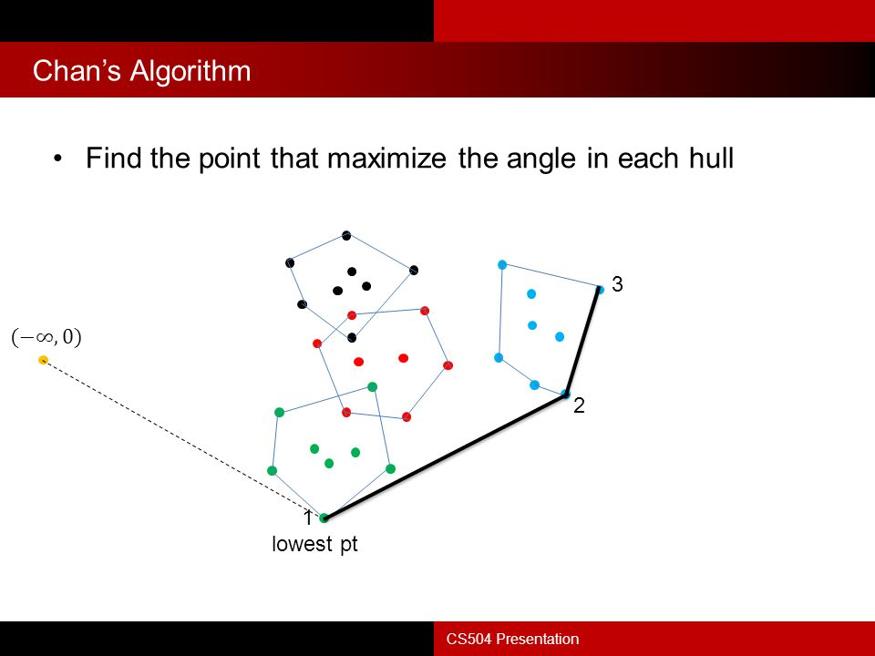 Chan's Algorithm CS504 Presentation Find the point that maximize the angle in each hull lowest pt 1 2 3