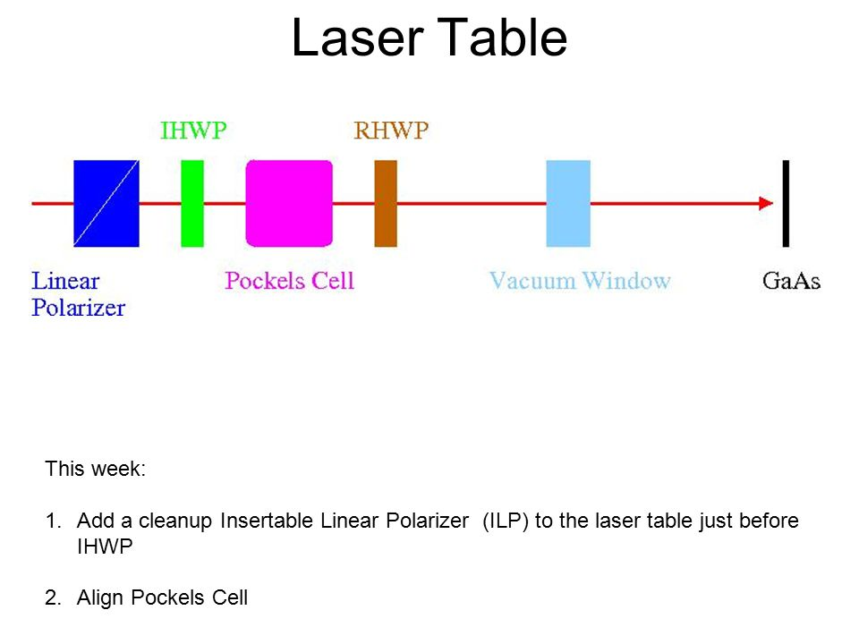 Laser Table This week: 1.Add a cleanup Insertable Linear Polarizer (ILP) to the laser table just before IHWP 2.Align Pockels Cell