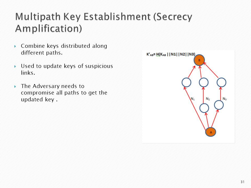  Combine keys distributed along different paths.  Used to update keys of suspicious links.