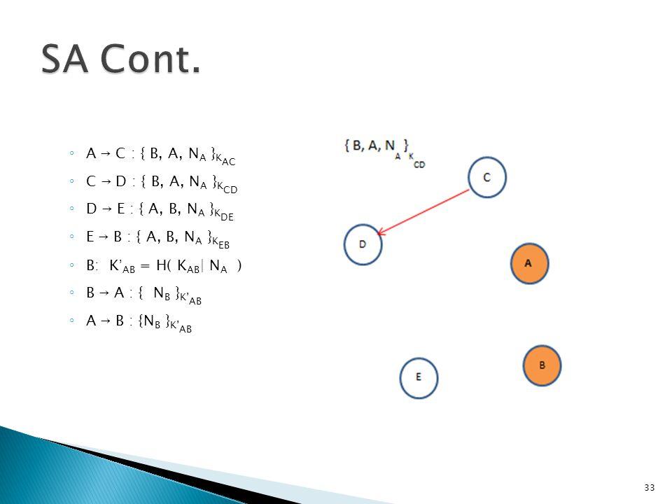 ◦ A  C : { B, A, N A } K AC ◦ C  D : { B, A, N A } K CD ◦ D  E : { A, B, N A } K DE ◦ E  B : { A, B, N A } K EB ◦ B: K ' AB = H( K AB | N A ) ◦ B  A : { N B } K' AB ◦ A  B : {N B } K' AB 33