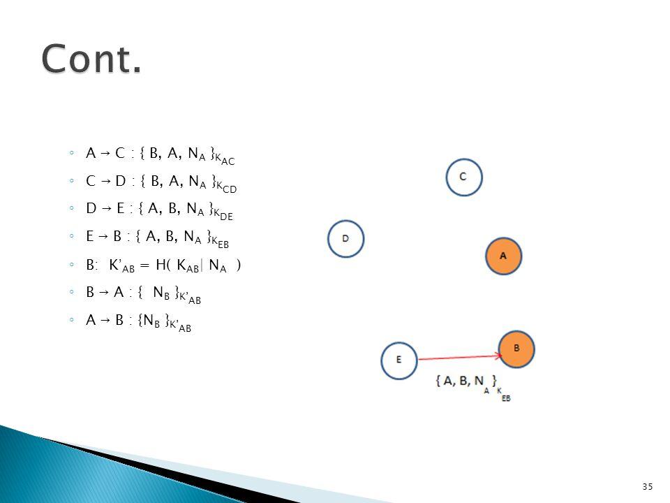 ◦ A  C : { B, A, N A } K AC ◦ C  D : { B, A, N A } K CD ◦ D  E : { A, B, N A } K DE ◦ E  B : { A, B, N A } K EB ◦ B: K ' AB = H( K AB | N A ) ◦ B  A : { N B } K' AB ◦ A  B : {N B } K' AB 35
