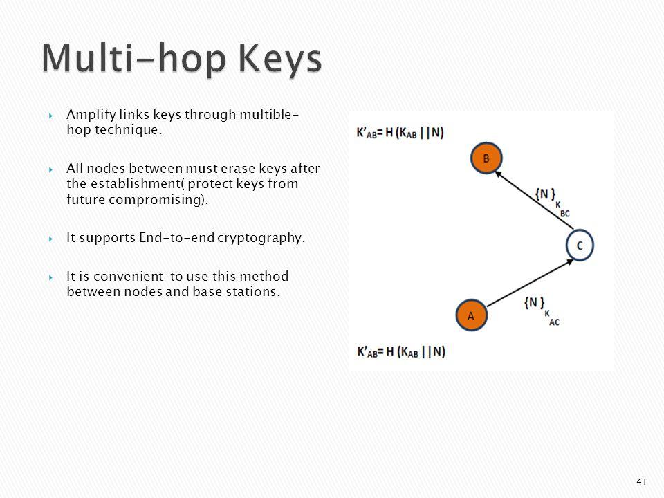  Amplify links keys through multible- hop technique.