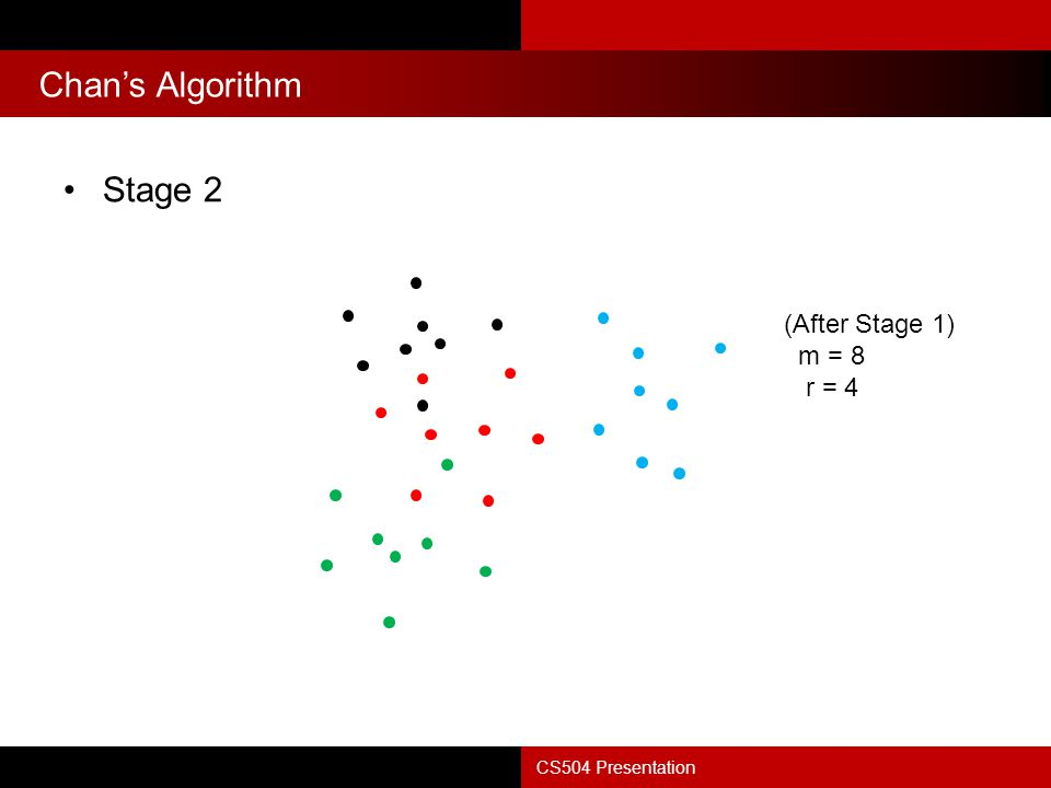 Chan's Algorithm CS504 Presentation Stage 2 (After Stage 1) m = 8 r = 4