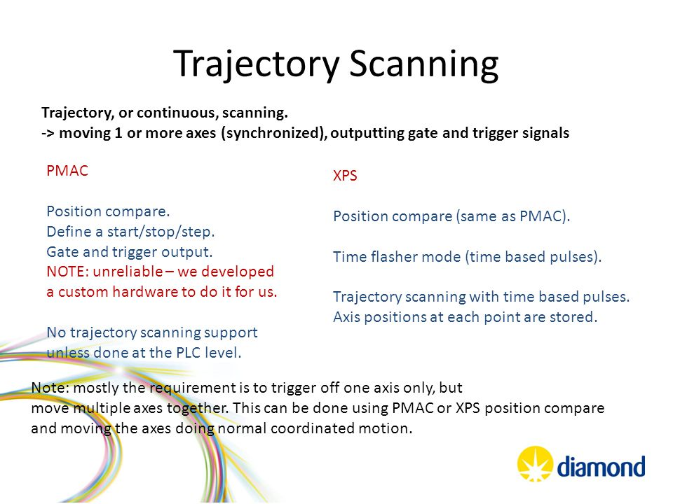 Trajectory Scanning Trajectory, or continuous, scanning. -> moving 1 or more axes (synchronized), outputting gate and trigger signals PMAC Position co