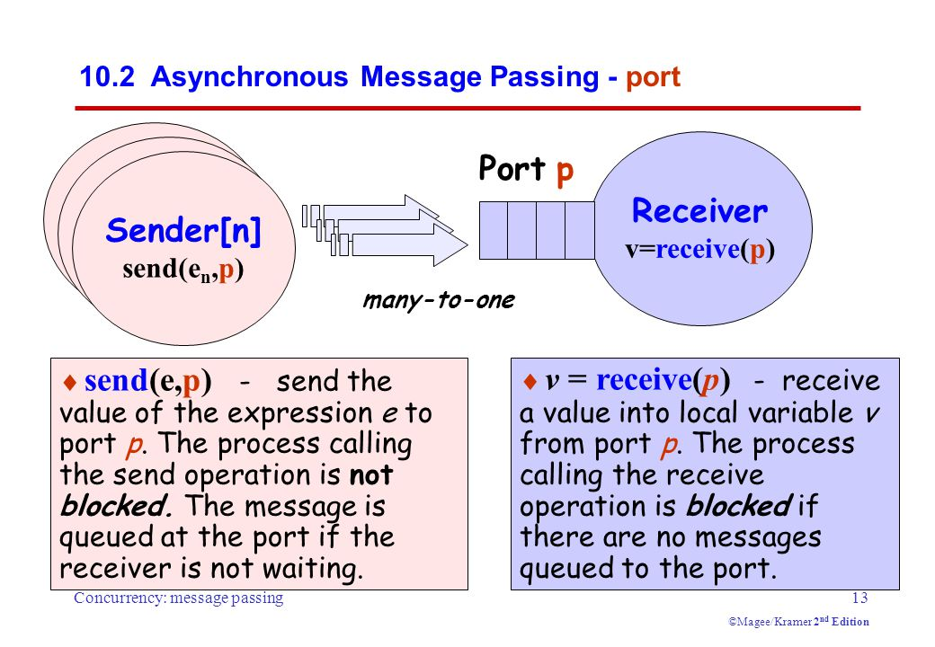 Concurrency: message passing13 ©Magee/Kramer 2 nd Edition  send(e,p) - send the value of the expression e to port p.