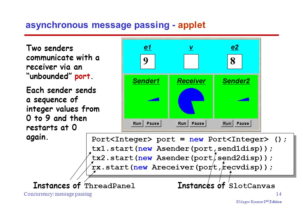 Concurrency: message passing14 ©Magee/Kramer 2 nd Edition asynchronous message passing - applet Two senders communicate with a receiver via an unbounded port.