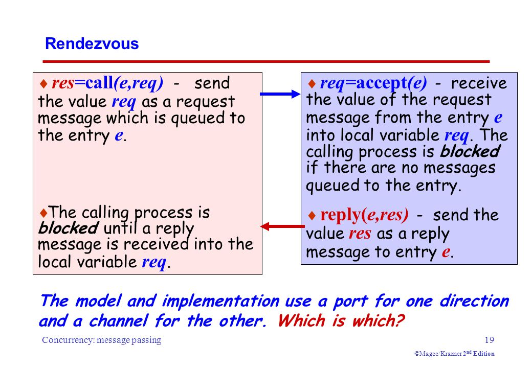 Concurrency: message passing19 ©Magee/Kramer 2 nd Edition Rendezvous  res=call(e,req) - send the value req as a request message which is queued to the entry e.