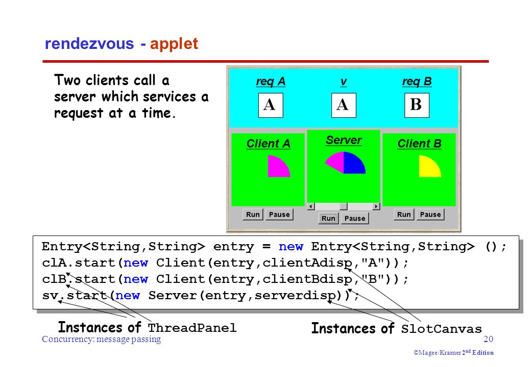 Concurrency: message passing20 ©Magee/Kramer 2 nd Edition Entry entry = new Entry (); clA.start(new Client(entry,clientAdisp, A )); clB.start(new Client(entry,clientBdisp, B )); sv.start(new Server(entry,serverdisp)); rendezvous - applet Two clients call a server which services a request at a time.