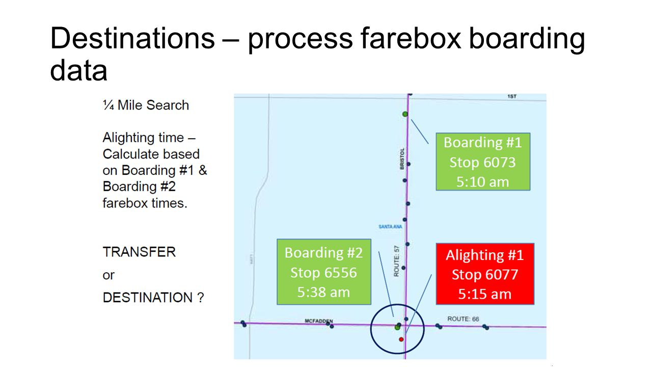 Destinations – process farebox boarding data