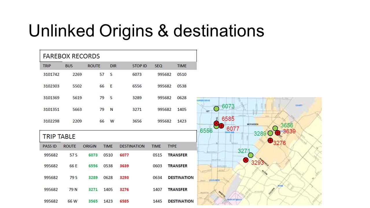 Unlinked Origins & destinations
