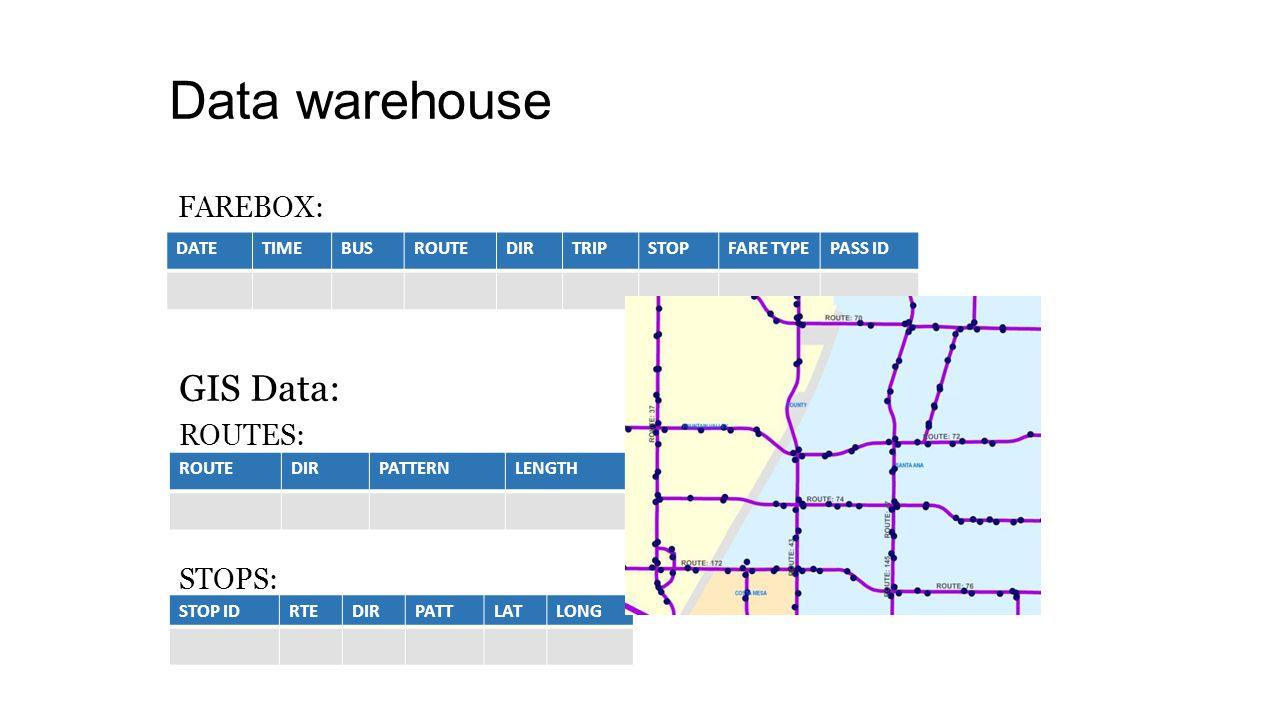 Data warehouse DATETIMEBUSROUTEDIRTRIPSTOPFARE TYPEPASS ID FAREBOX: ROUTEDIRPATTERNLENGTH STOP IDRTEDIRPATTLATLONG ROUTES: STOPS: GIS Data: